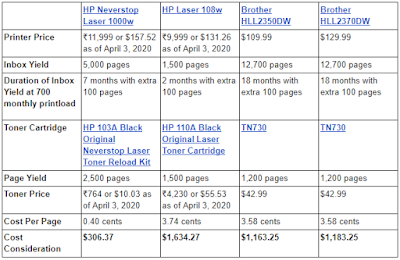 HP Neverstop Laser 1000w vs Similar HP and Brother Laser Printers Cost Consideration Spreadsheet