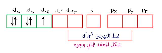 التهجين من النمط d²sp³ - نظرية رابطة التكافؤ - المنغنيز الثنائي