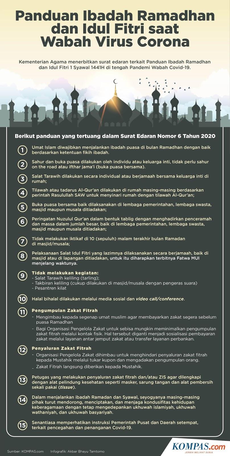 Fatwa MUI Shalat Idul Fitri 1441 H dan Malam Takbir - Panduan dan Waktu Shalat Idul Fitri Lengkap