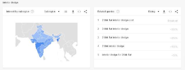 Interior Design Search in India Google Trend Grafh Data