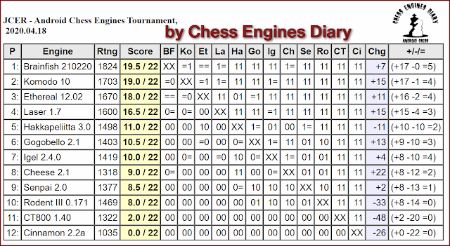JCER chess engines for Android - Page 2 18042020.AndroidChessEngines%2BTourn