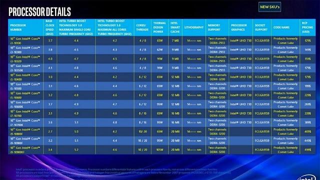 Comet Lake de Intel procesadores detalles