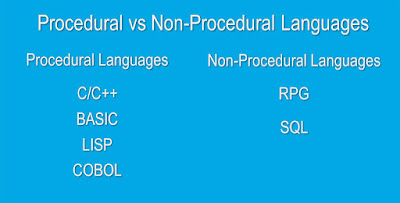 Difference between Procedural and Non-Procedural Languages