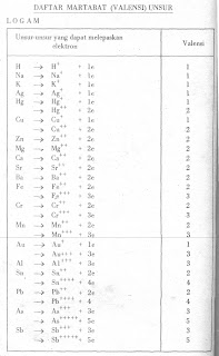 Daftar Martabat (Valensi) Unsur Logam