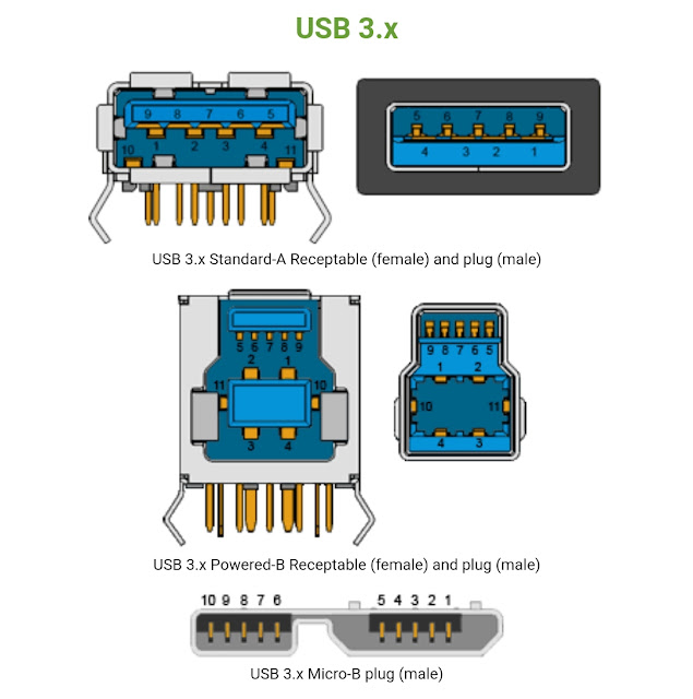 Port - Port USB (Universal Serial Bus) and USB Specifications Function Table Structure