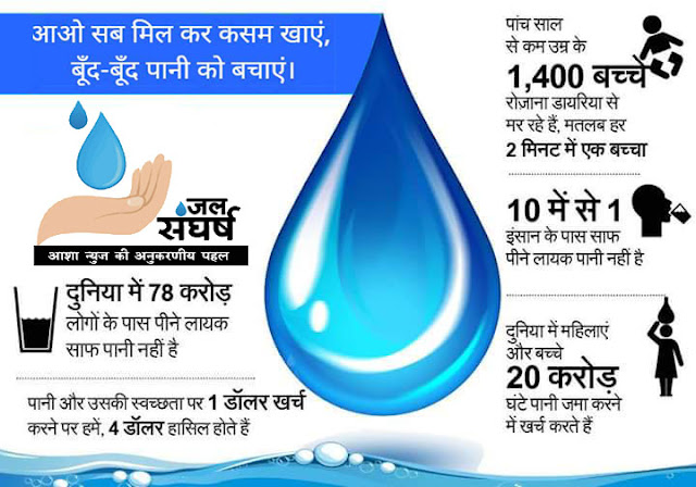 जल है तो कल है-जल ही जीवन है -Save water-Save Life