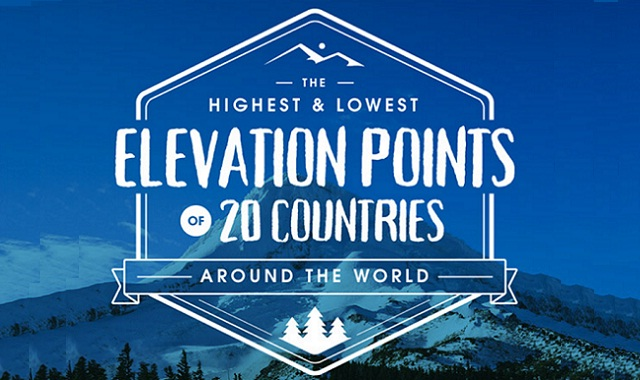 The Highest and Lowest Elevation Points of 20 Countries