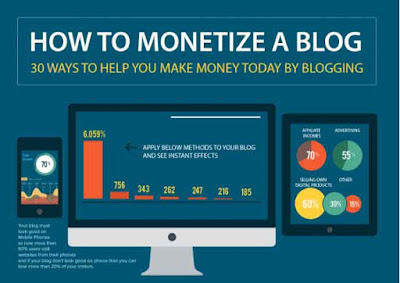 30-Way-to-Monetize-a-Blog