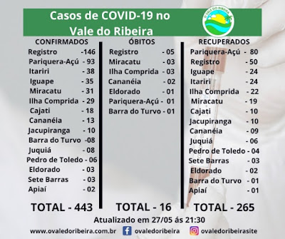 Vale do Ribeira soma 443 casos positivos, 265 recuperados e 16 mortes do Coronavírus - Covid-19