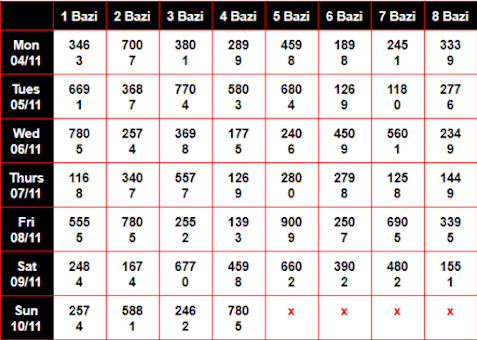 Kolkata FF Chart Result