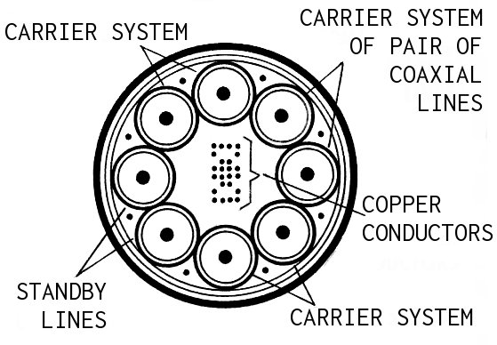Coaxial cable in detail.