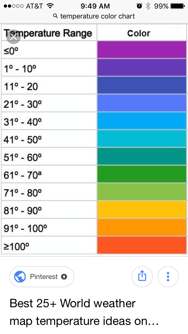 I Chose To Use Colors Close The Forecast Temperature Scale That Flower Boy Looks At Each Day