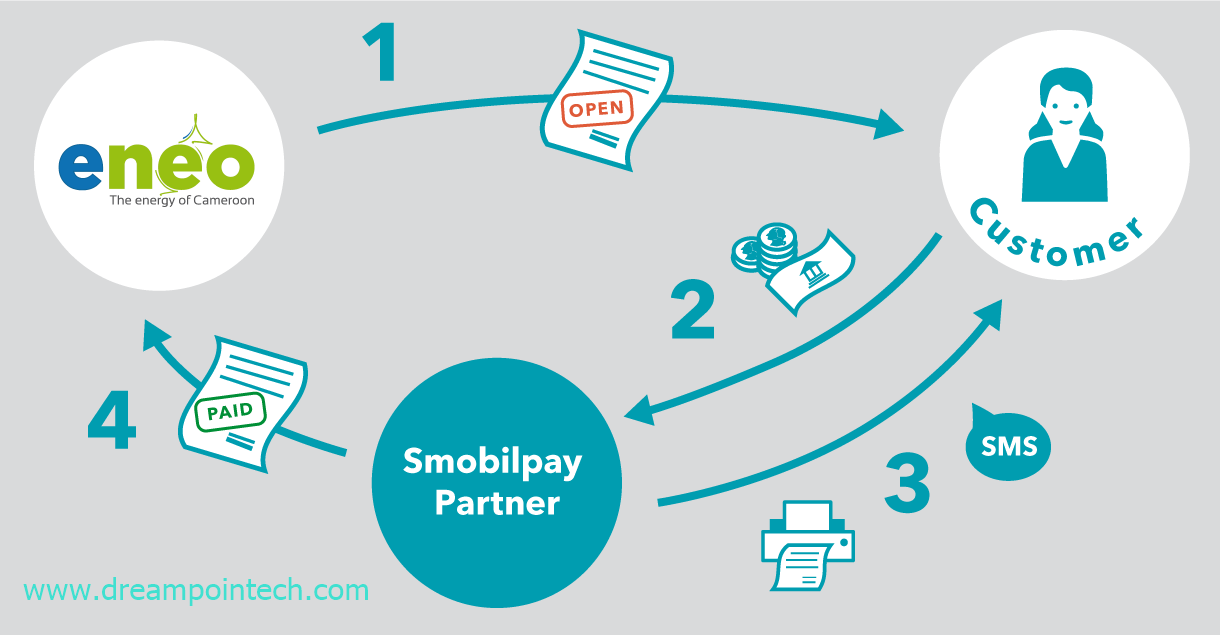 How smobilepay works