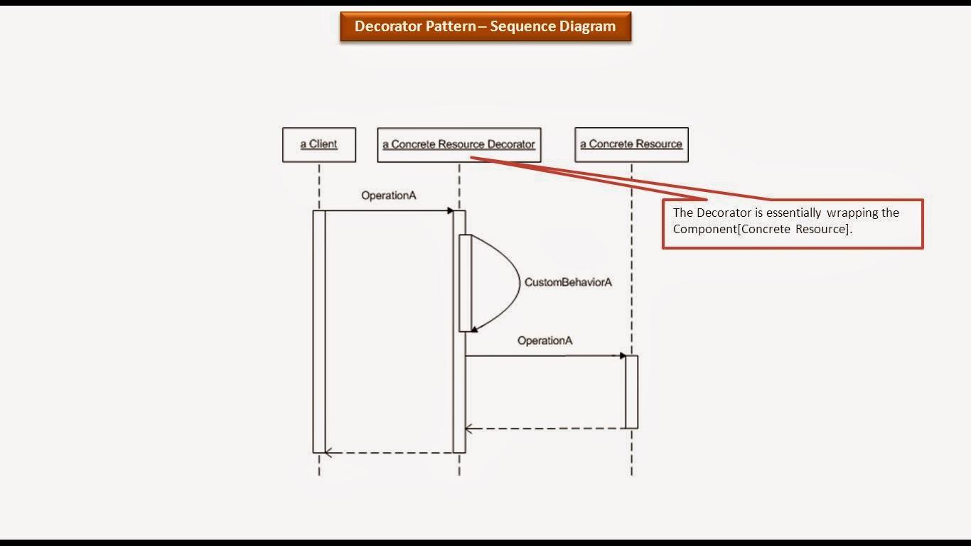 Java ee decorator design pattern sequence diagram decorator design pattern sequence diagram ccuart Gallery