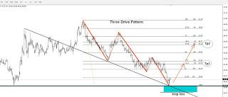 Petrolul A Format Un Three Drive Pattern Forex Trading Platform