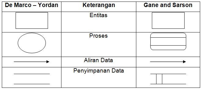 Pengertian diagram arus data dad pensilkode kelebihan menggunakan dad ccuart Image collections