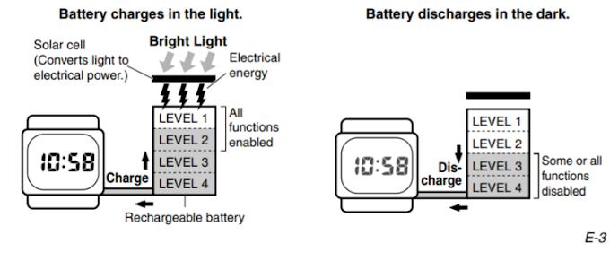 G-Shock Tough Solar คืออะไร...ทำไมต้องกินแสง