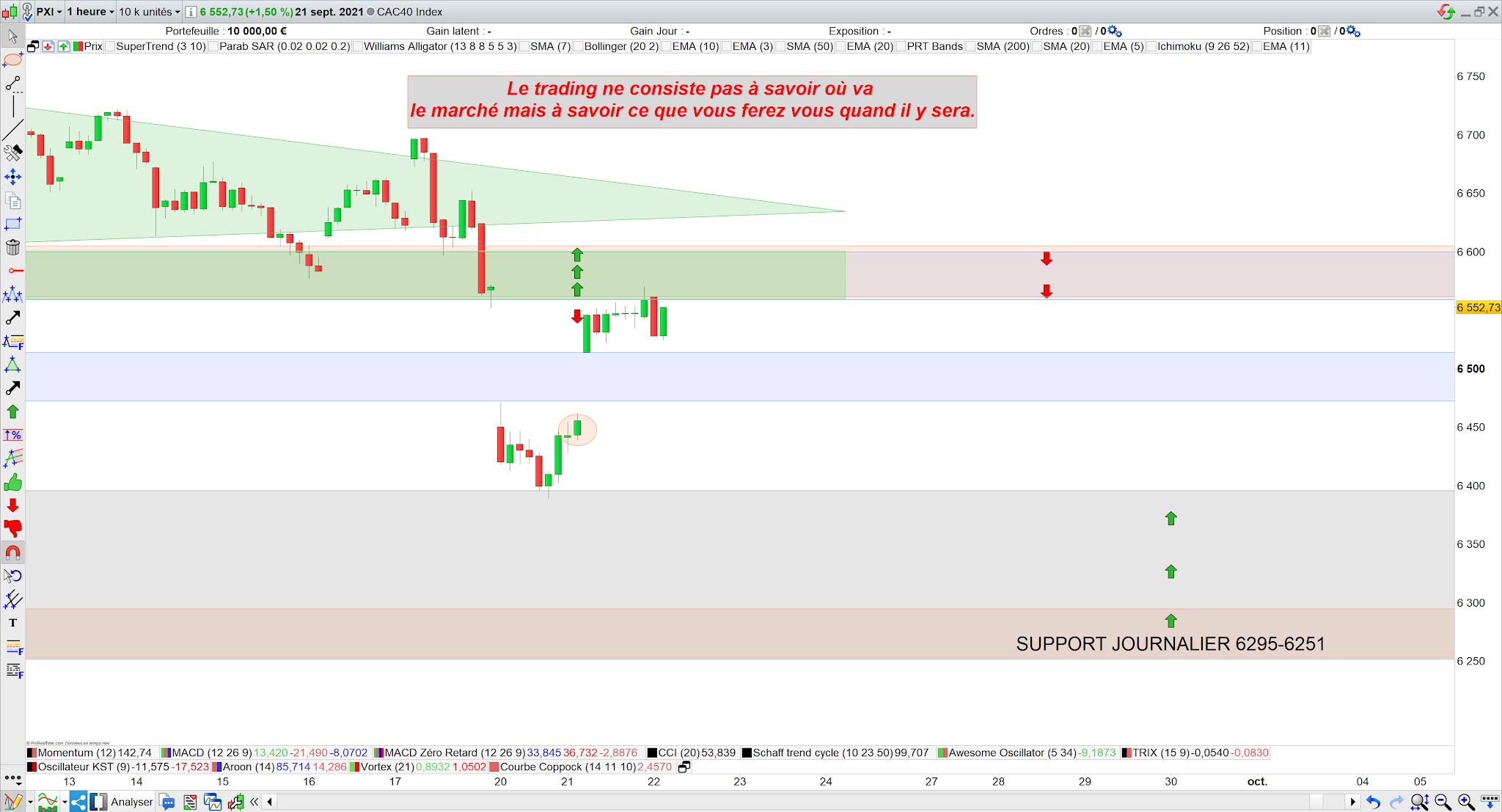 Bilan trading cac40 21/09/21