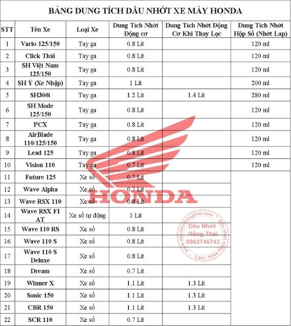 Bảng dung tích dầu nhớt xe máy Honda