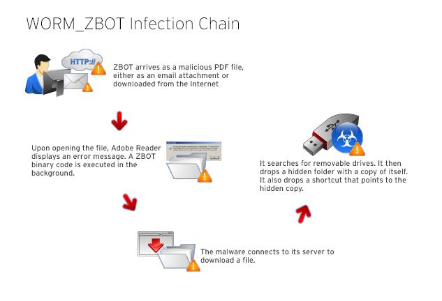 New ZeuS Malware spreading automatically via USB Flash Drives