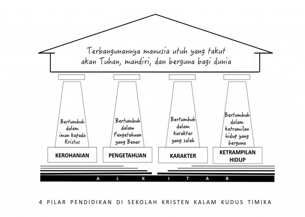 Pilar Utama