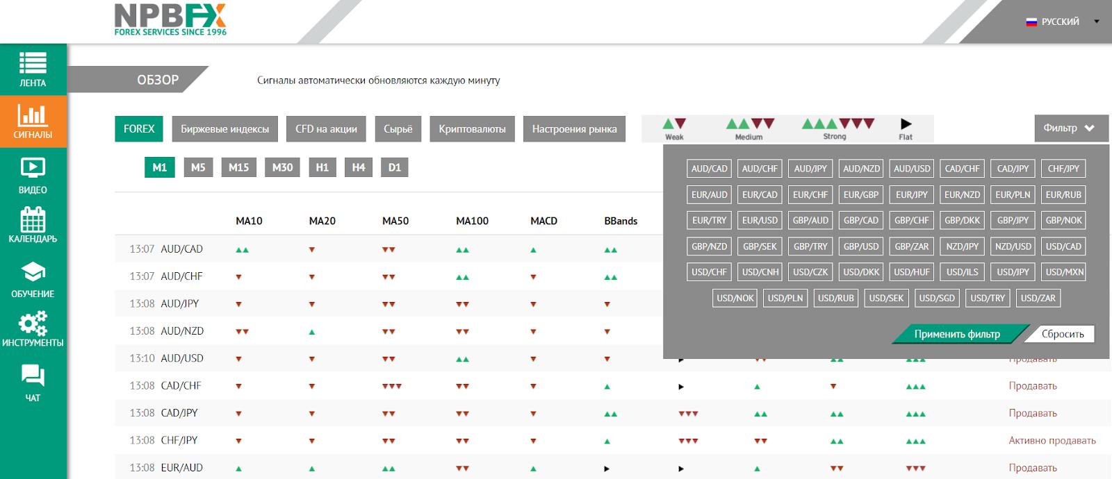 Раздел «Сигналы» Аналитического портала NPBFX