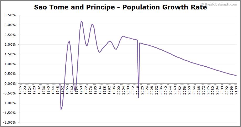 Sao Tome and Principe  Population Growth Rate