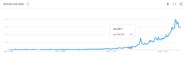 use of the term gaslighting Google Trends 2004 to 2020 presidential election