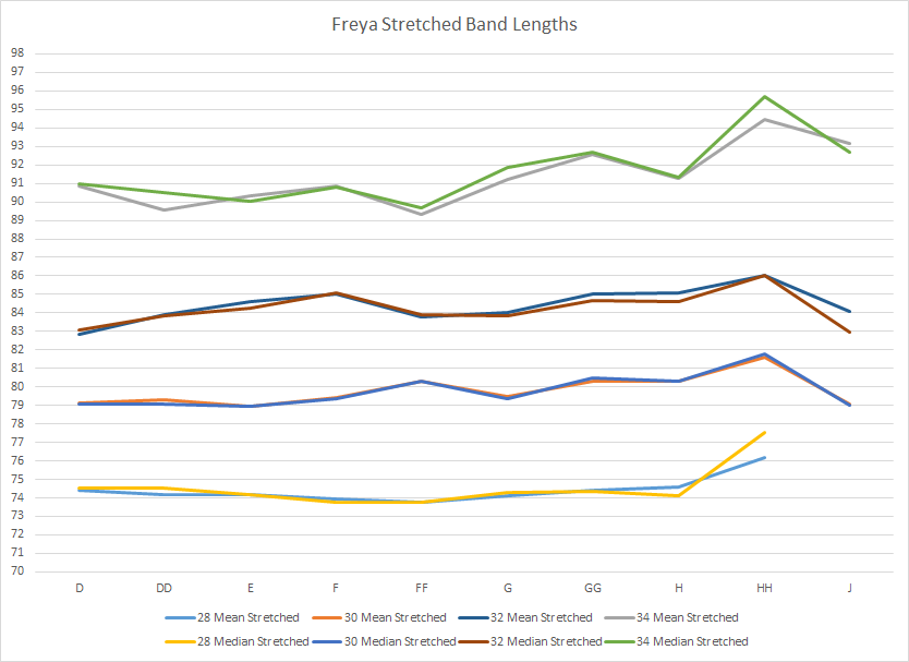 i collected bratabase data on the stretched and unstretched band lengths in  a couple of band sizes of freya bras - the ones with the most data