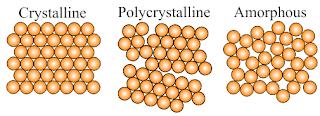Crystalline material