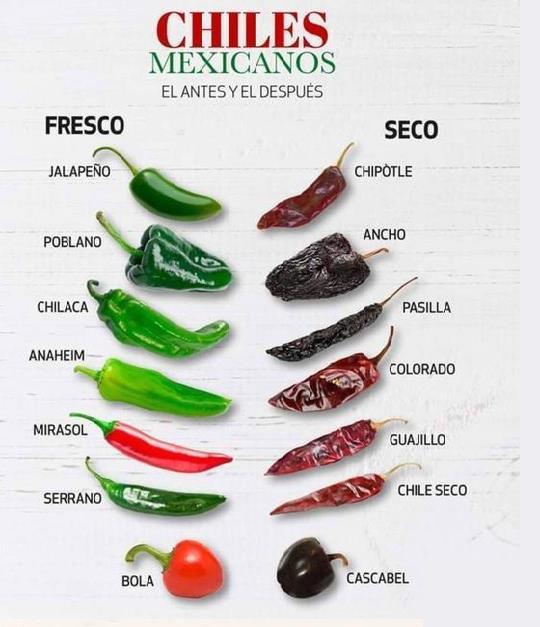 CHILES MEXICANOS