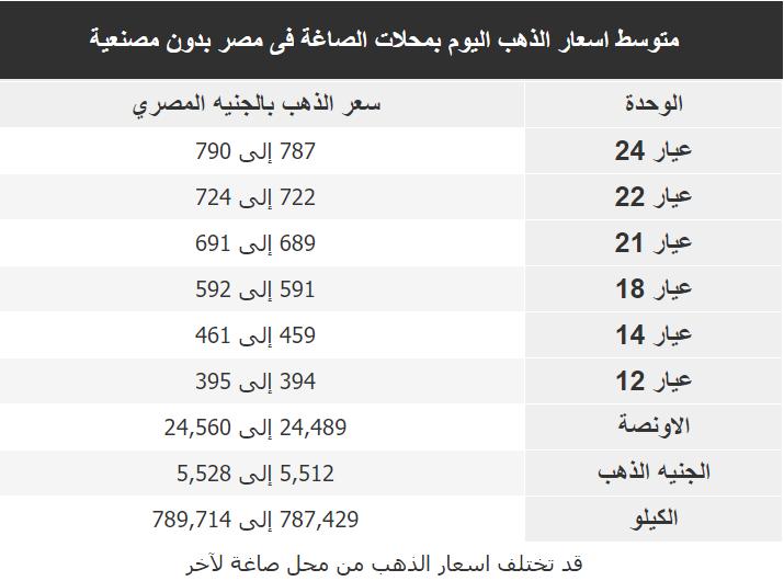 اسعار الذهب اليوم فى مصر Gold الاربعاء 29 يناير 2020