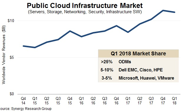 Public cloud infrastructure spending keeps surging in Q1 2018 - Synergy Research