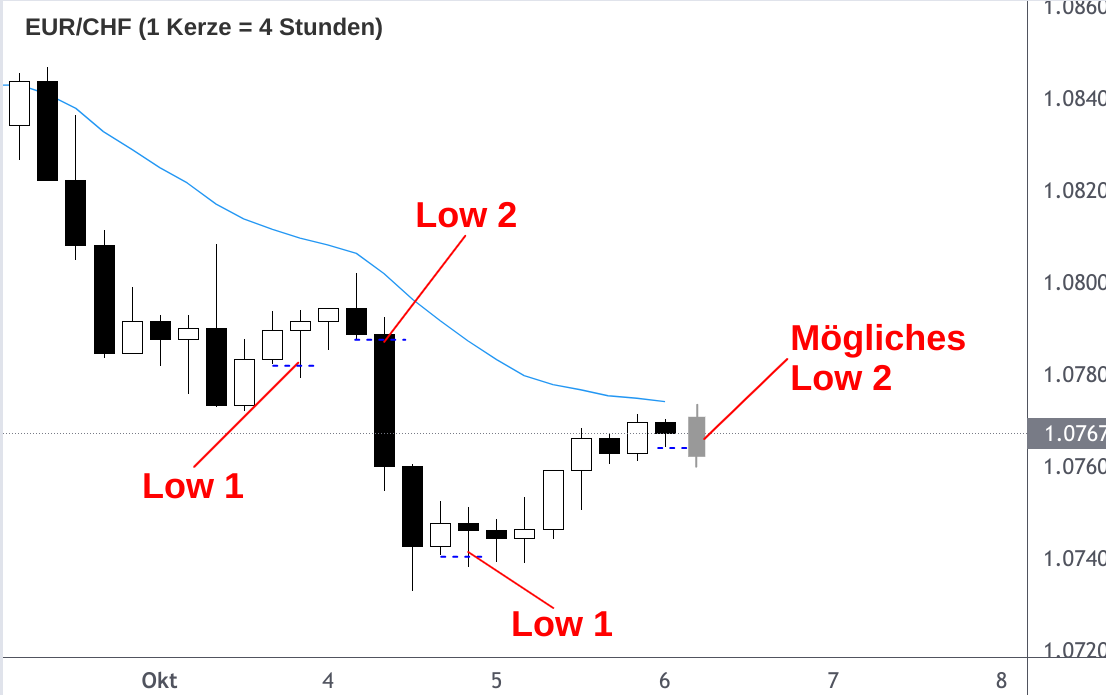 EUR/CHF-Kurs Analyse Low 2 Verkaufsignal 4-Stunden-Kerzenchart
