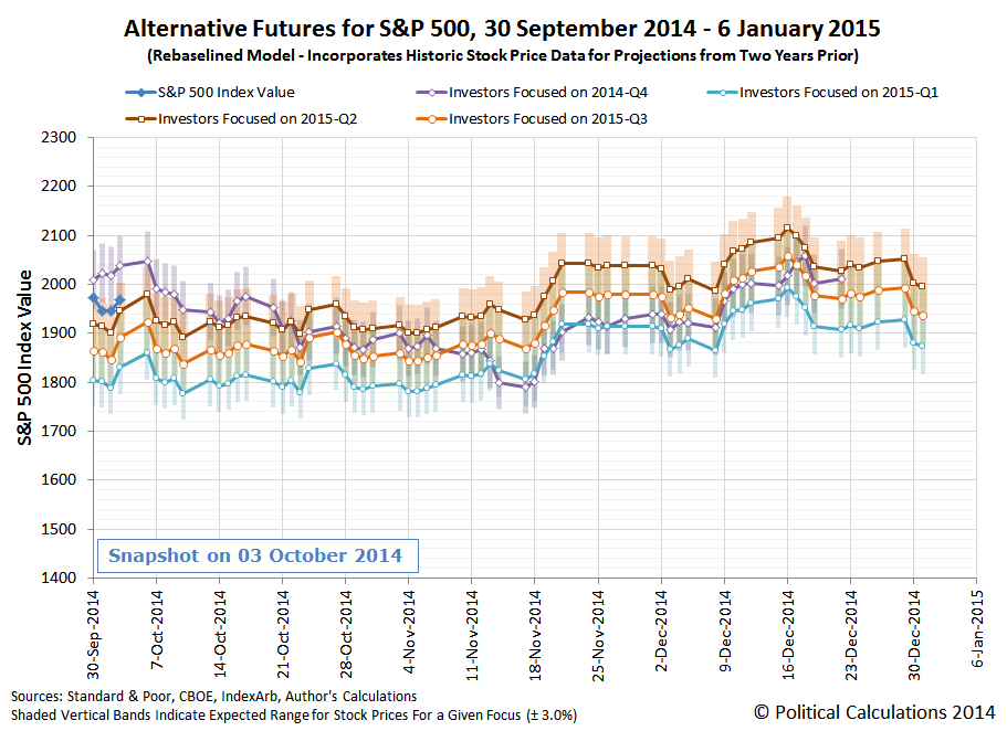 Alternative Futures for S&P 500, 30 September 2014 - 6 January 2015 (Rebaselined Model - Incorporates Historic Stock Price Data for Projections from Two Years Prior)