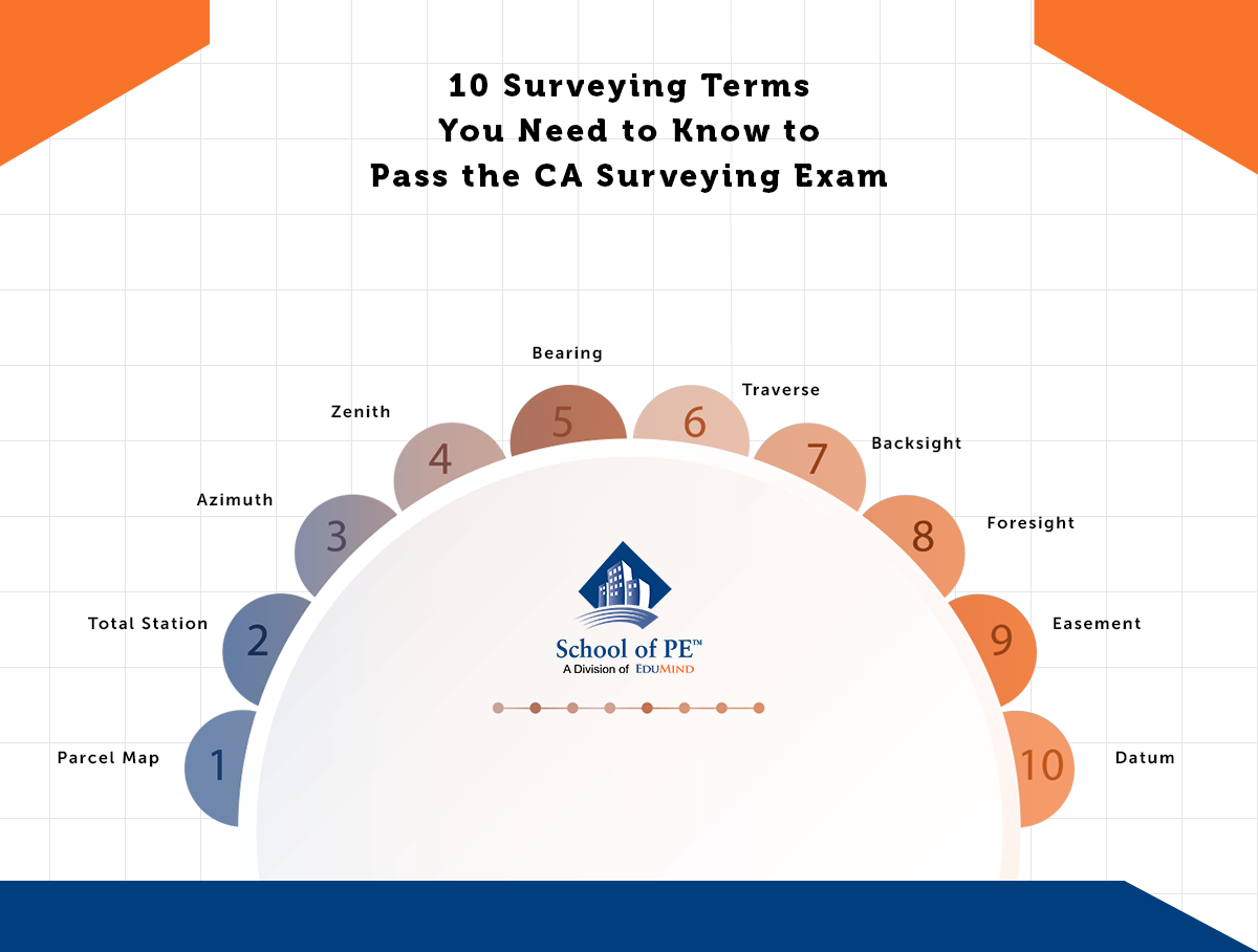 Surveying Terms for CA Surveying Exam