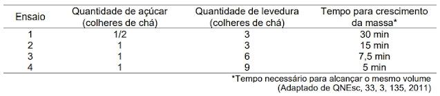 A tabela abaixo apresenta os resultados coletados pelos estudantes durante a atividade que foi realizada em um mesmo dia.