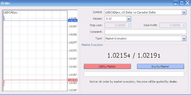 các lệnh trong forex: lệnh thị trường