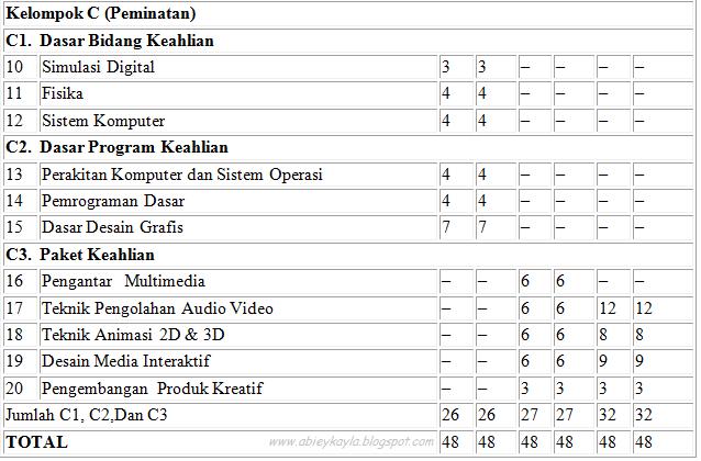 Struktur Kurikulum SMK Paket Keahlian Multimedia Dan KI KD Paket Keahlian Multimedia Kurikulum 2013 Edisi Revisi