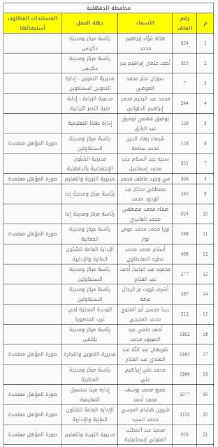 محافظة الدقهلية: كشف بأسماء المستوفين - للمقابلة الشخصية 2019 كشوف اسماء المقبولين للمسابقة