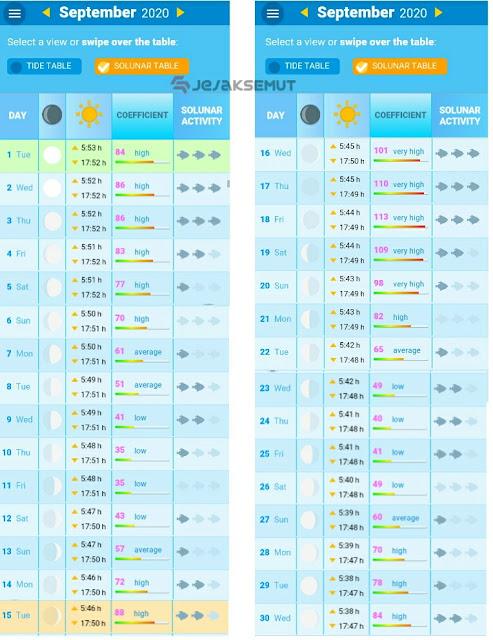 tabel pasang surut laut jakarta september 2020