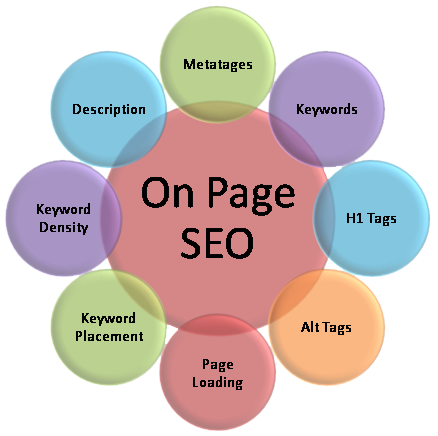 La importancia del seo on page
