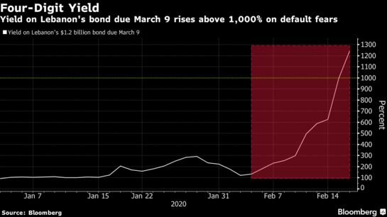 #Lebanon's Yields Hit 1,000% as Government Calls in Bond Advisers - Bloomberg