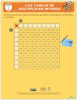 La tabla de multiplicar inversa.