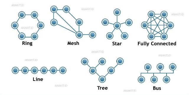 mengetahui macam-macam topologi jaringan yang ada saat ini
