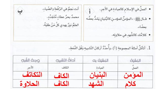 حل درس التشبيه المرسل والتشبيه المؤكد لغة عربية صف ثامن فصل أول