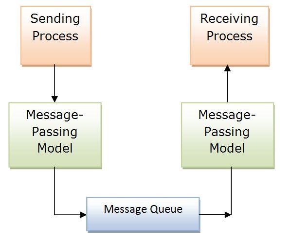 ipc message, ipc message queue