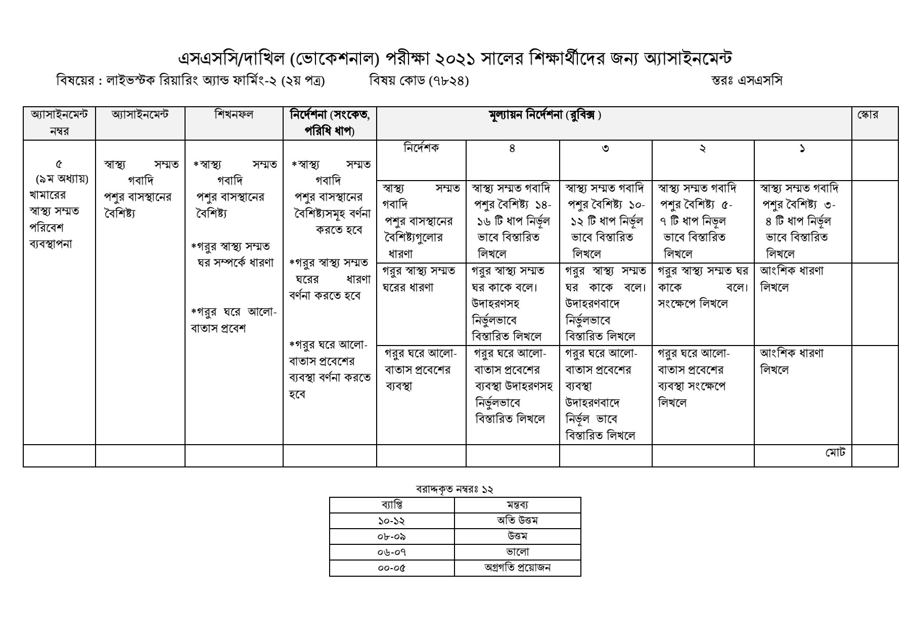 SSC / Dakhil (Vocational) Livestock Rearing and Farming Assignment Answer 2021 1