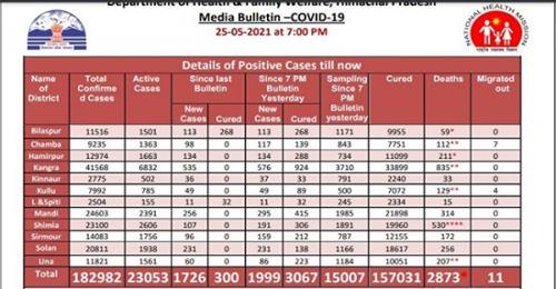हिमाचल: मंगलवार को प्रदेश में कोरोना के 1999 नए मामले, 3067 हुए स्वस्थ, 60 की गई जान