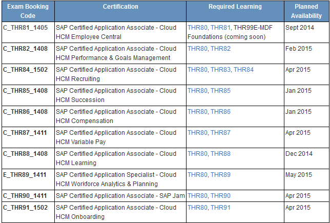 Training material For Sap hcm Forms